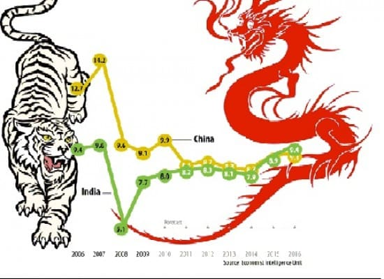 """Ageing Dragon and Loosing Tiger"" – Beginning of Fall of ChinIndia"