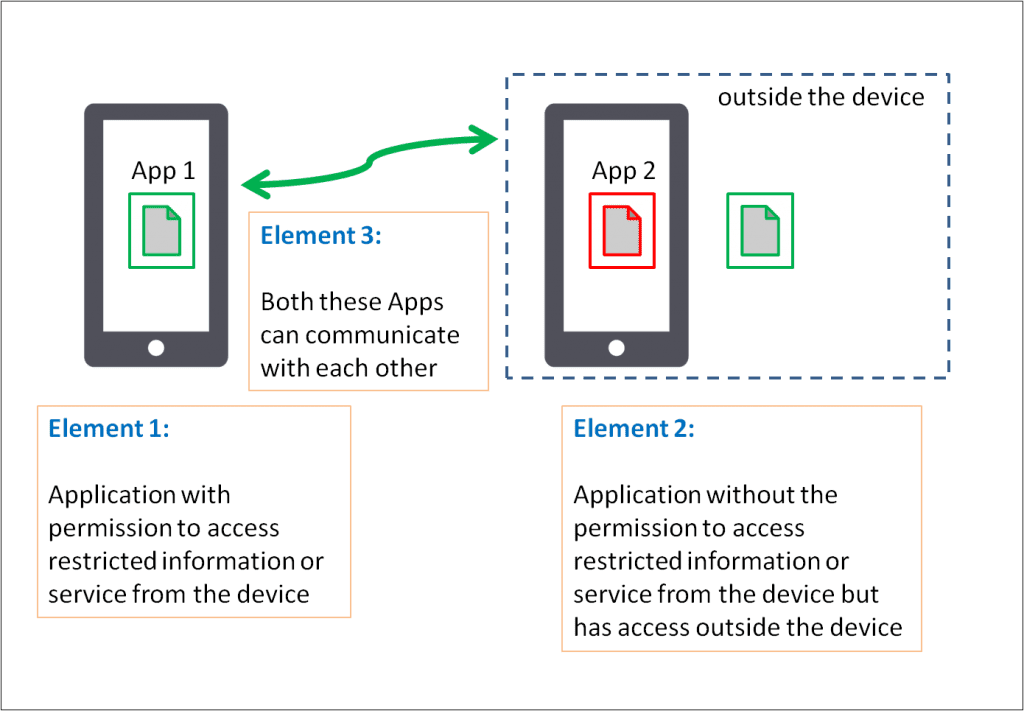 elements-of-mobile-app-collusion